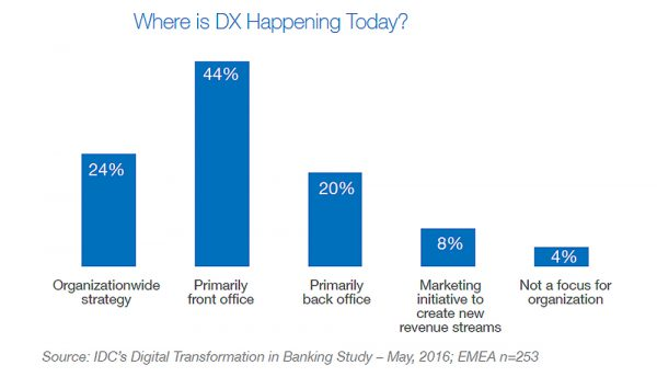 40% EMEA banks indicate digital transformation front-office initiative