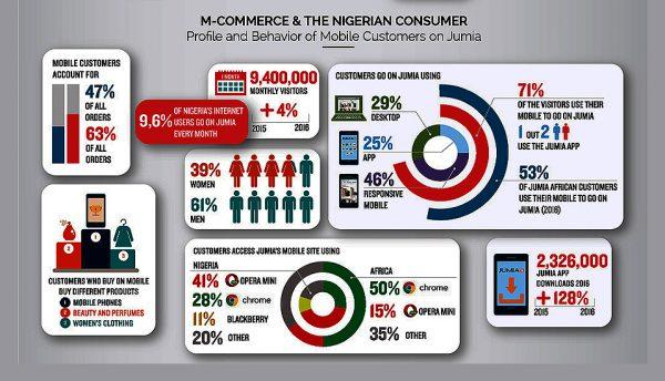 Nigeria's leading e-retailer Jumia releases m-commerce trends