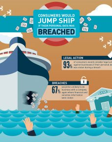 Consumers would jump ship if their personal data was breached
