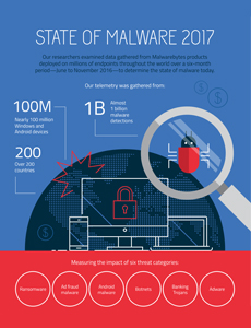 State of Malware